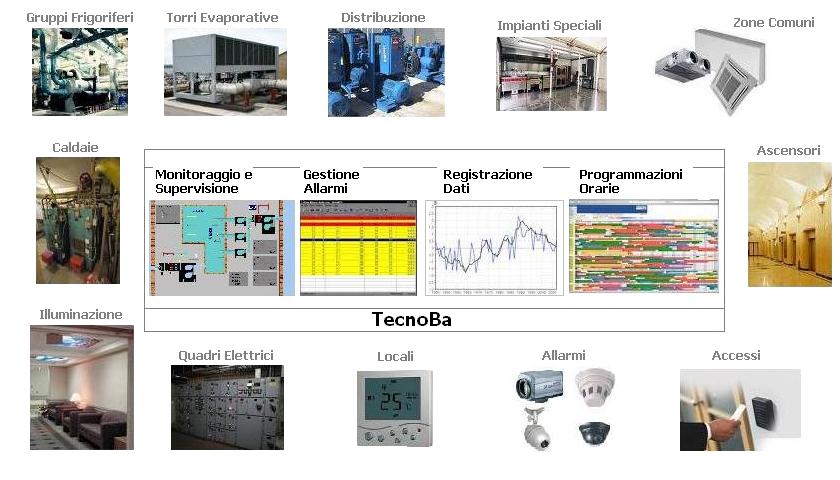 TecnoBaStrutturaIta01
